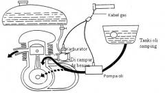 Beberapa Sistem Pelumasan (Bagian 2)